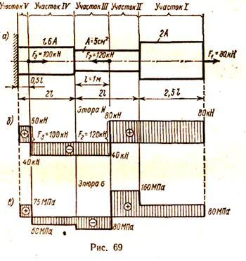 Курсовой по теоретической механике Для заданного ступенчатого  Курсовой по теоретической механике Для заданного ступенчатого бруса изготовленного из стали